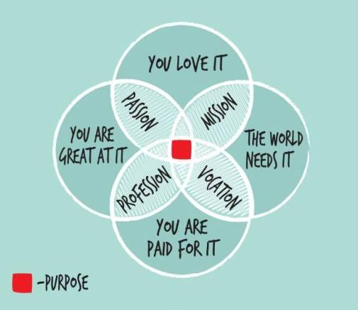 purpose-studio-insights-by-michael-david-sturlin